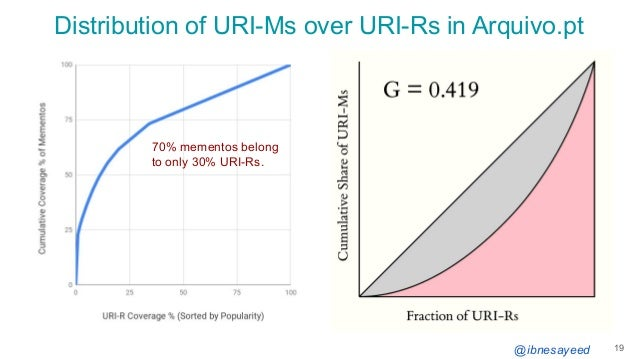 @ibnesayeed Distribution of URI-Ms over URI-Rs in Arquivo.pt 19 70% mementos belong to only 30% URI-Rs.