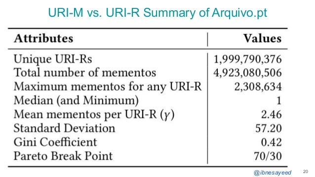 @ibnesayeed URI-M vs. URI-R Summary of Arquivo.pt 20