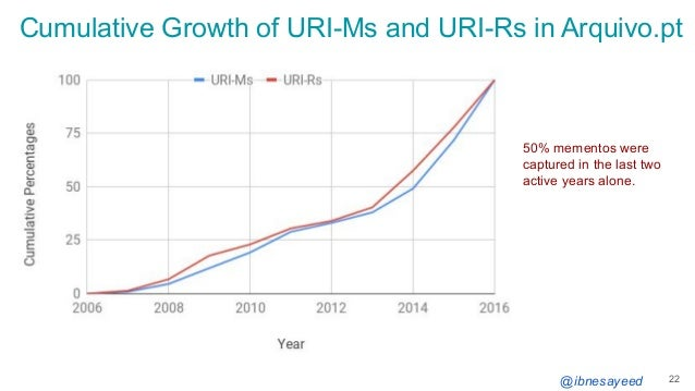@ibnesayeed Cumulative Growth of URI-Ms and URI-Rs in Arquivo.pt 22 50% mementos were captured in the last two active year...