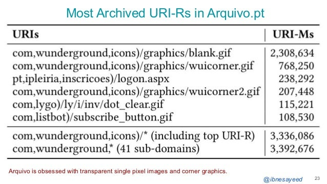 @ibnesayeed Most Archived URI-Rs in Arquivo.pt 23 Arquivo is obsessed with transparent single pixel images and corner grap...
