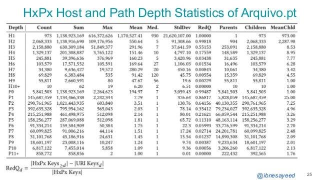 @ibnesayeed HxPx Host and Path Depth Statistics of Arquivo.pt 25