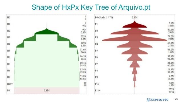 @ibnesayeed Shape of HxPx Key Tree of Arquivo.pt 26