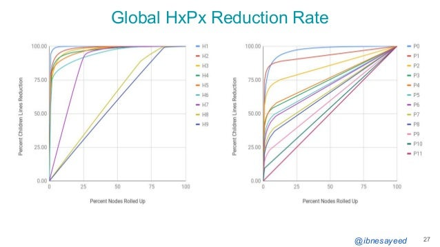 @ibnesayeed Global HxPx Reduction Rate 27