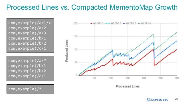 @ibnesayeed Processed Lines vs. Compacted MementoMap Growth 29 com,example)/a/1/x com,example)/a/2 com,example)/a/3 com,ex...
