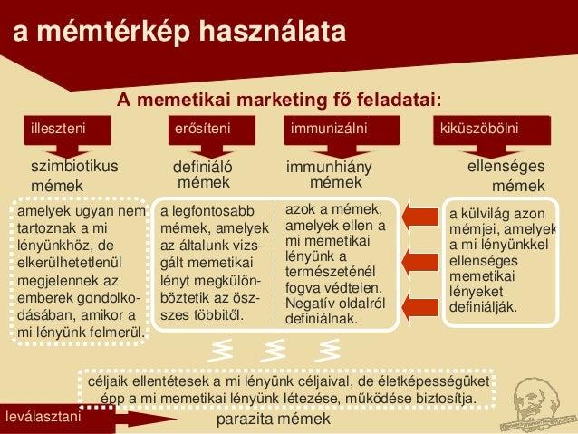 a mémtérkép használata                    A memetikai marketing fő feladatai:   illeszteni                erősíteni       ...