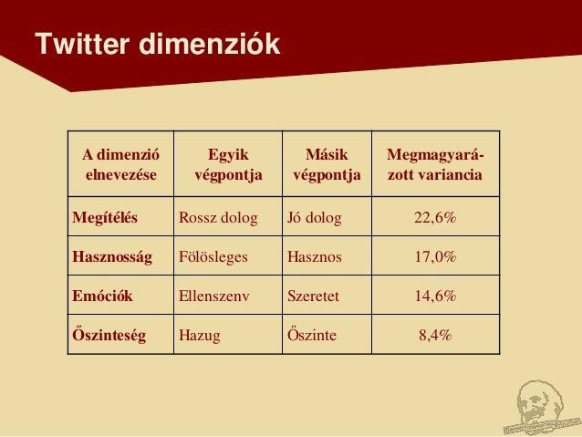 Twitter dimenziók   A dimenzió       Egyik       Másik     Megmagyará-   elnevezése     végpontja   végpontja   zott varia...