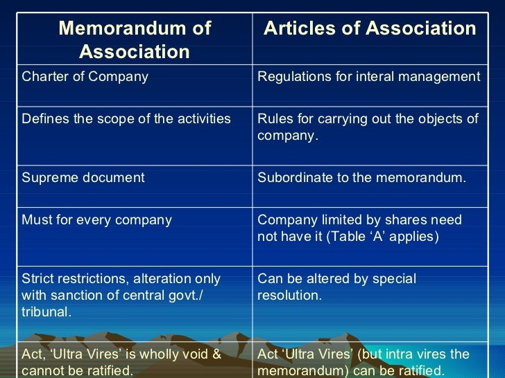 comparison between article of association and memorandum of association essay This is not an example of the work written by our professional essay writers  in  general the moa regulates the company's external affairs while the articles of   according to palmer, the memorandum of association is a document of great.