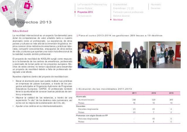 La Formación Profesional hoy Ikaslan Bizkaia Proyectos 2013 Comunicación Proyectos 2013 La movilidad internacional es un a...