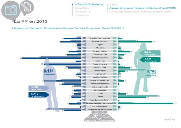 La Formación Profesional hoy Ikaslan Bizkaia Proyectos 2013 Comunicación La FP en 2013 Contexto Alumnado de Formación Prof...