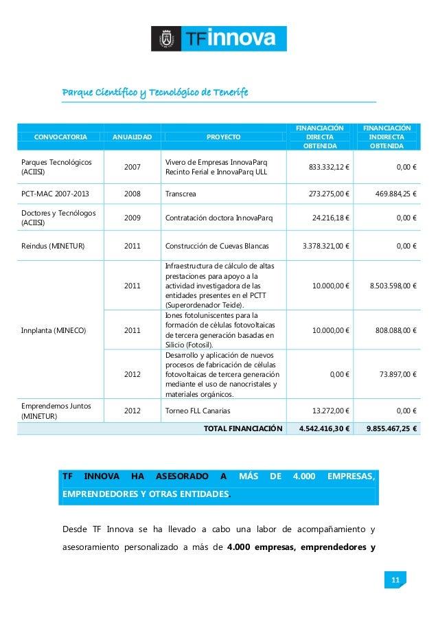 11 Parque Científico y Tecnológico de Tenerife CONVOCATORIA ANUALIDAD PROYECTO FINANCIACIÓN DIRECTA OBTENIDA FINANCIACIÓN ...