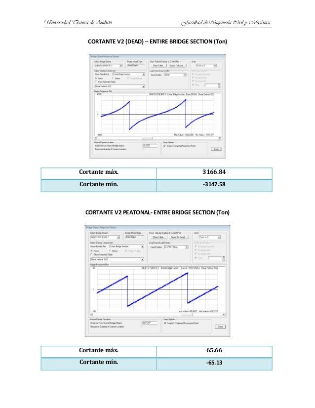 Universidad Técnica de Ambato Facultad de Ingeniería Civil y MecánicaCORTANTE V2 (DEAD) – ENTIRE BRIDGE SECTION (Ton)Corta...