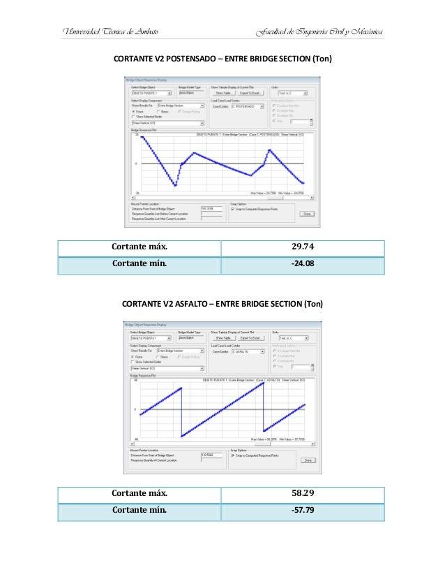 Universidad Técnica de Ambato Facultad de Ingeniería Civil y MecánicaCORTANTE V2 POSTENSADO – ENTRE BRIDGE SECTION (Ton)Co...