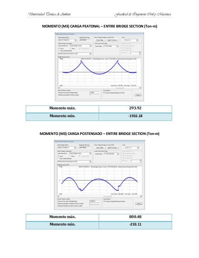 Universidad Técnica de Ambato Facultad de Ingeniería Civil y MecánicaMOMENTO (M3) CARGA PEATONAL – ENTIRE BRIDGE SECTION (...