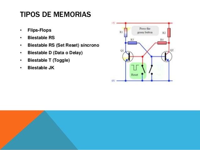 FLIP-FLOP (flip-flop en inglés), es un multivibrador capaz de permanecer en un estado determinado o en el contrario durant...