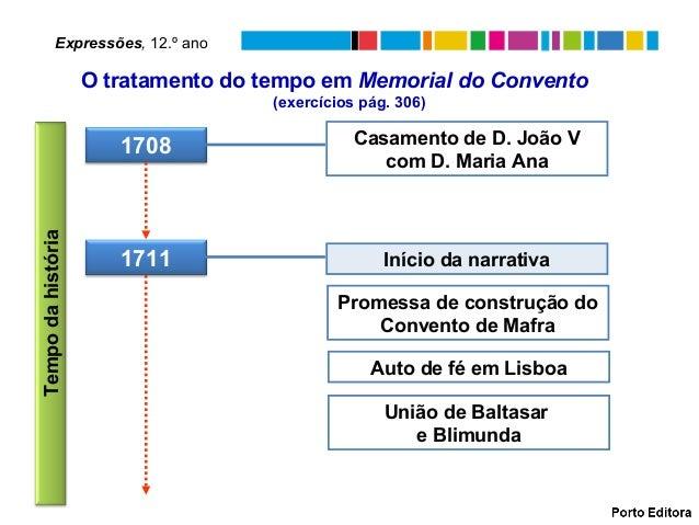 O tratamento do tempo em Memorial do Convento(exercícios pág. 306)Expressões, 12.º ano1711 Início da narrativaPromessa de ...