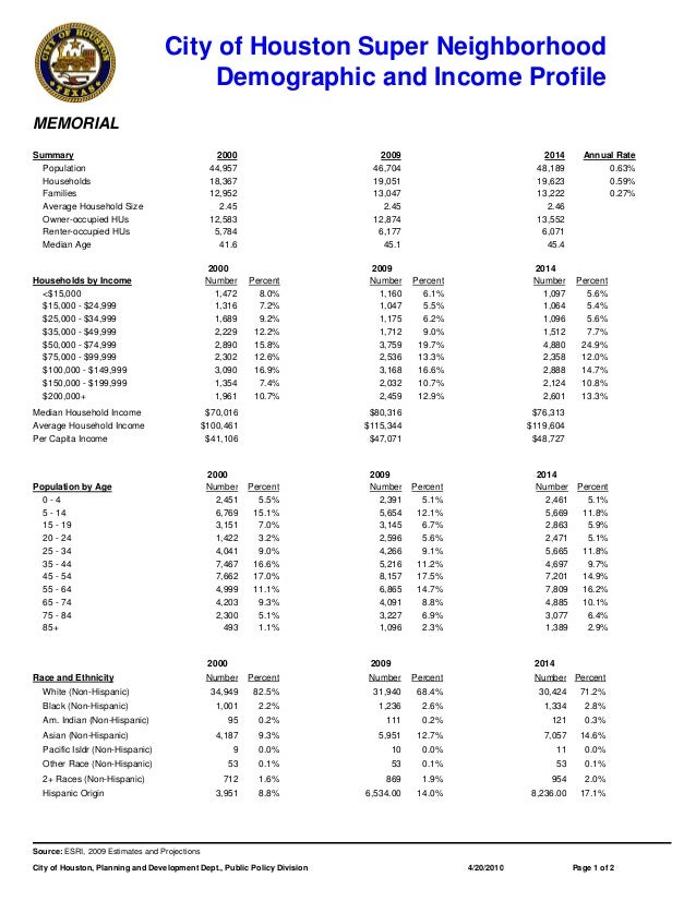 City of Houston Super Neighborhood Demographic and Income Profile MEMORIAL Summary 2000 2009 2014 Annual Rate Population 4...