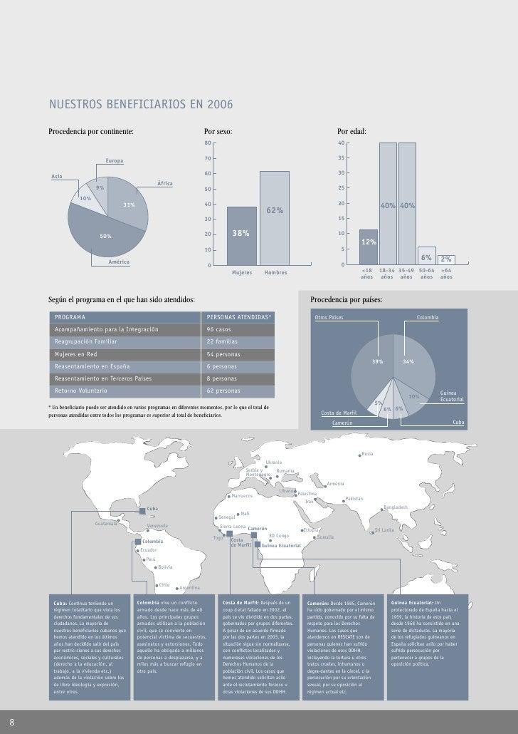 NUESTROS BENEFICIARIOS EN 2006     Procedencia por continente:                                                Por sexo:   ...
