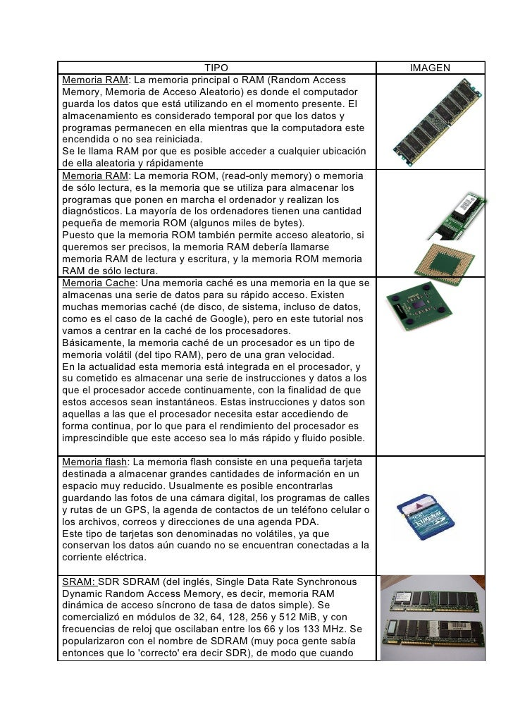 TIPO                                 IMAGEN Memoria RAM: La memoria principal o RAM (Random Access Memory, Memoria de Acce...