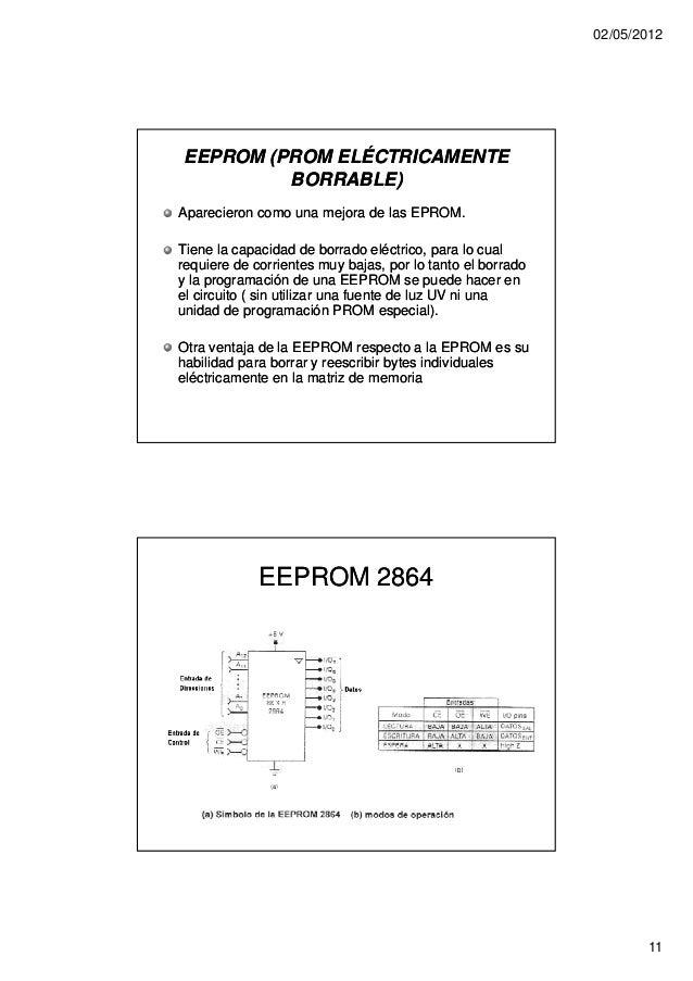 02/05/2012EEPROM (PROM ELÉCTRICAMENTE         BORRABLE)Aparecieron como una mejora de las EPROM.Tiene la capacidad de borr...