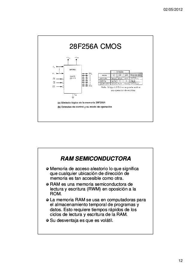 02/05/2012        28F256A CMOS    RAM SEMICONDUCTORAMemoria de acceso aleatorio lo que significaque cualquier ubicación de...