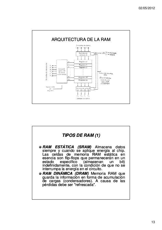 02/05/2012     ARQUITECTURA DE LA RAM           TIPOS DE RAM (1)RAM ESTÁTICA (SRAM) Almacena datossiempre y cuando se apli...