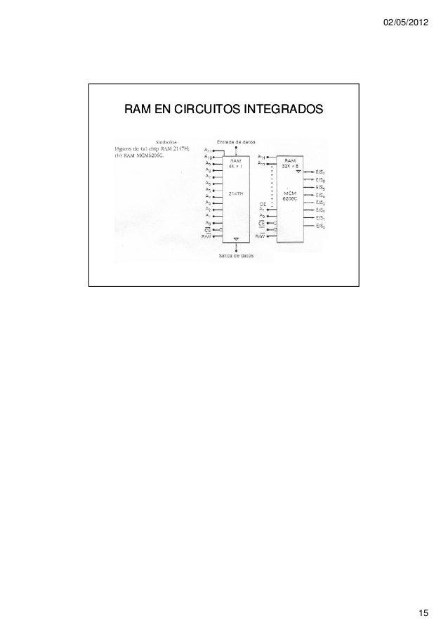 02/05/2012RAM EN CIRCUITOS INTEGRADOS                                     15