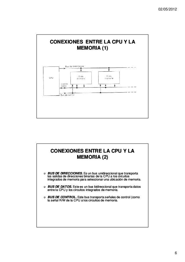 02/05/2012 CONEXIONES ENTRE LA CPU Y LA         MEMORIA (1) CONEXIONES ENTRE LA CPU Y LA         MEMORIA (2)BUS DE DIRECCI...
