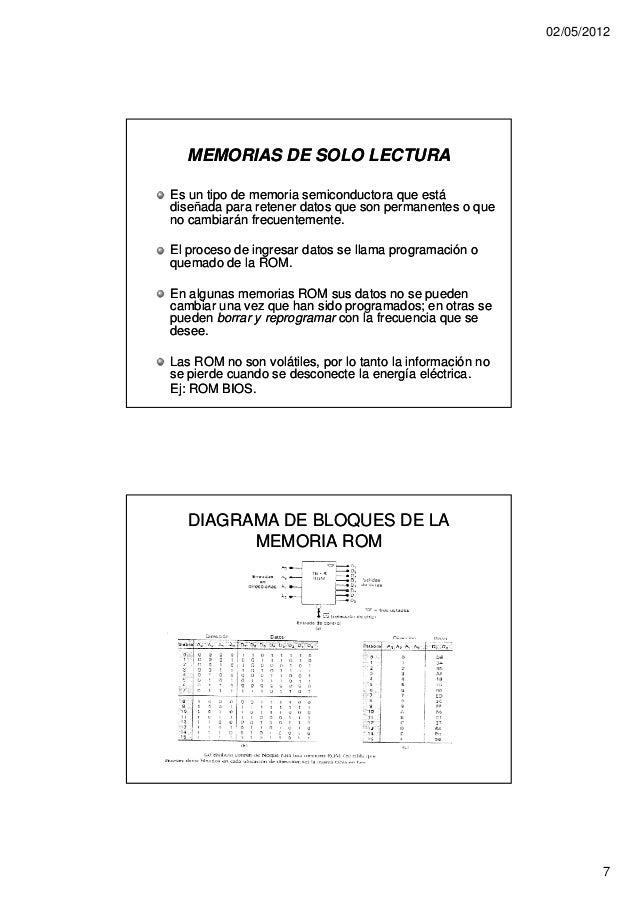 02/05/2012   MEMORIAS DE SOLO LECTURAEs un tipo de memoria semiconductora que estádiseñada para retener datos que son perm...