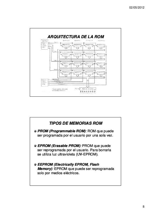 02/05/2012      ARQUITECTURA DE LA ROM       TIPOS DE MEMORIAS ROMPROM (Programmable ROM): ROM que puede                  ...