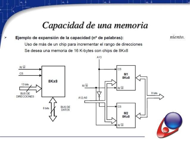 Capacidad de una memoria