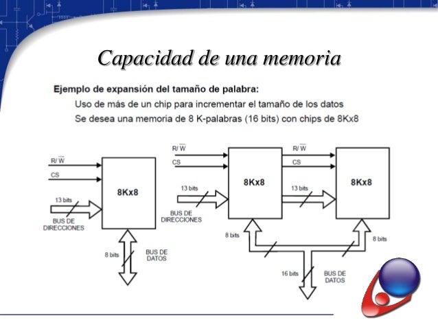  Una memoria CCD, dispositivo de acoplamiento por carga, almacena los datos como cargas de condensador, sin embargo a dif...