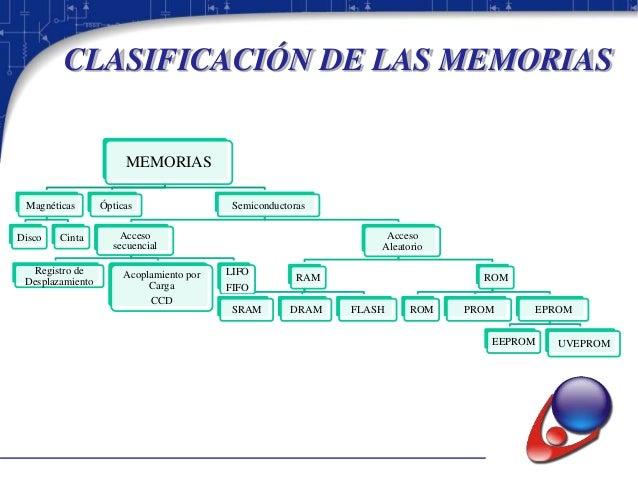 Memorias magnéticas