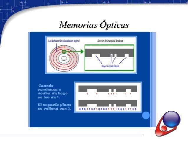 Memorias Semiconductoras Semiconductoras Acceso secuencial Registro de Desplazamiento Acoplamiento por Carga (CCD) LIFO FI...