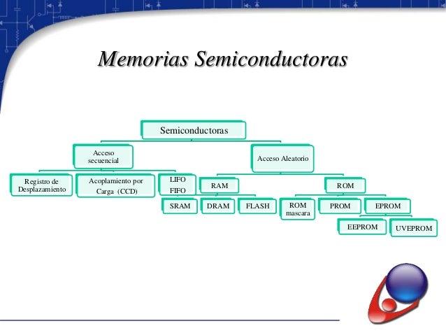 Operaciones de una memoria Escritura: Introducir información en una posición determinada de la memoria Lectura: Obtener ...