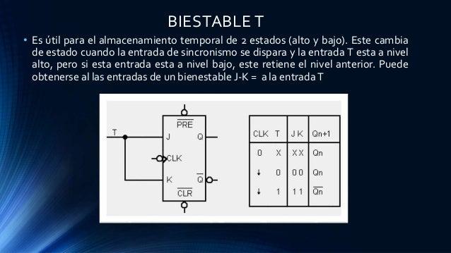BIESTABLE T • Es útil para el almacenamiento temporal de 2 estados (alto y bajo). Este cambia de estado cuando la entrada ...