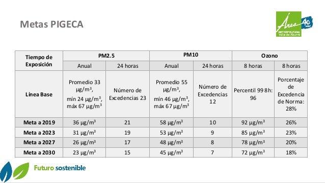 Metas PIGECA Tiempo de Exposición PM2.5 PM10 Ozono Anual 24 horas Anual 24 horas 8 horas 8 horas Línea Base Promedio 33 µg...