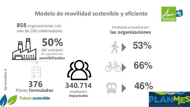 Modelo de movilidad sostenible y eficiente Ejetemático3 Planes formulados 376 340.714 empleados impactados 50% del univers...