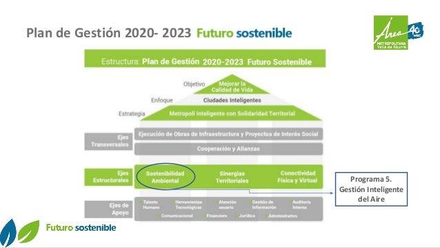 Plan de Gestión 2020- 2023 Programa 5. Gestión Inteligente del Aire
