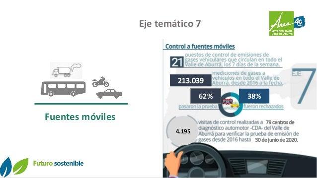Eje temático 7 Fuentes móviles 4.195 79 centros de 30 de junio de 2020. 213.039 62% 38%