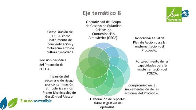 Eje temático 8 Operatividad del Grupo de Gestión de Episodios Críticos de Contaminación Atmosférica (GECA). Elaboración an...