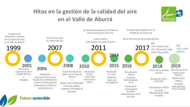 Hitos en la gestión de la calidad del aire en el Valle de Aburrá 1999 2001 2006 2007 2008 2010 2011 2014 - 2015 2016 2017 ...