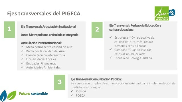 Ejes transversales del PIGECA Eje Transversal: Articulación institucional Junta Metropolitana articulada e integrada Artic...
