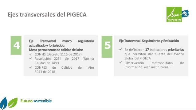 Ejes transversales del PIGECA Eje Transversal marco regulatorio actualizado y fortalecido. Mesa permanente de calidad del ...