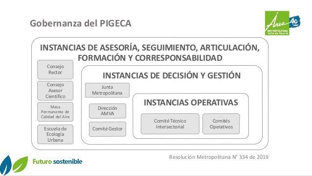 Gobernanza del PIGECA INSTANCIAS DE ASESORÍA, SEGUIMIENTO, ARTICULACIÓN, FORMACIÓN Y CORRESPONSABILIDAD Consejo Rector Con...