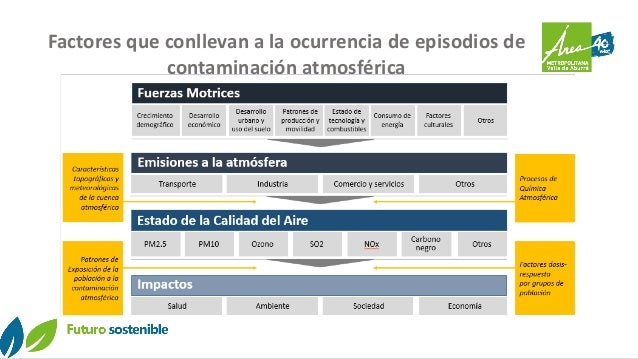 Factores que conllevan a la ocurrencia de episodios de contaminación atmosférica