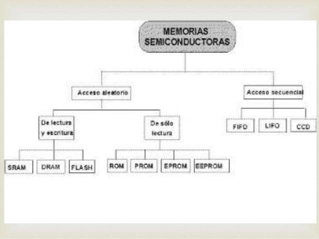  MEMORIAS SEMICONDUCTORAS Memoria de semiconductores es un dispositivo electrónico de almacenamiento de datos, que se uti...