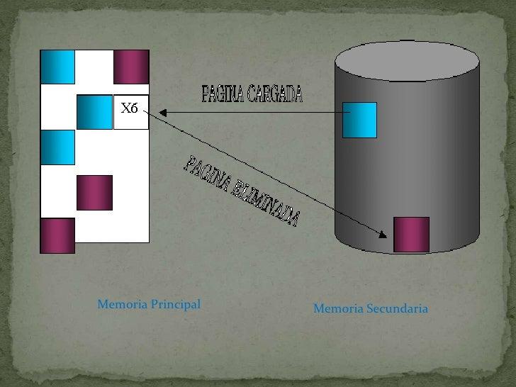 Memoria Principal<br />Memoria Secundaria<br />