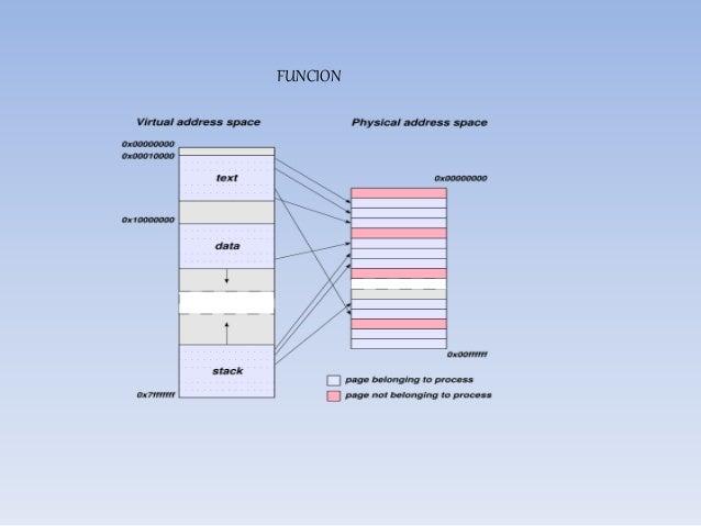 FRAGMENTACION La fragmentación es generada cuando durante el reemplazo de procesos quedan huecos entre dos o más procesos ...