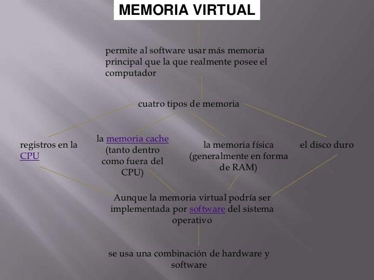 MEMORIAVIRTUAL<br />permite al software usar más memoria principal que la que realmente posee el computador<br />cuatro ti...