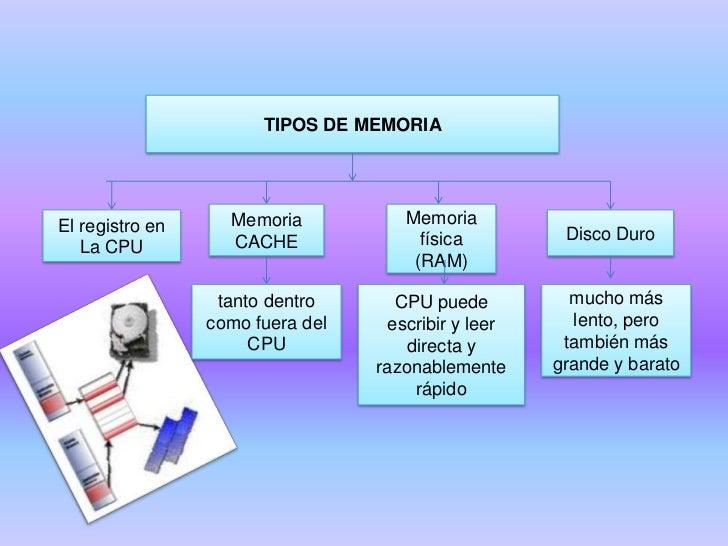 TIPOS DE MEMORIA<br />Memoria CACHE<br />Memoria física (RAM)<br />El registro en <br />La CPU<br />Disco Duro<br />tanto ...